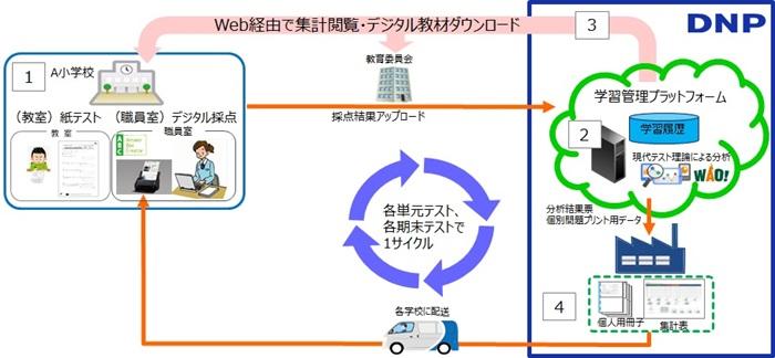DNP、テストをクラウド上で自動分析し個別教材を提供する学習モデル