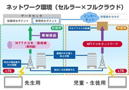 「渋谷区モデル」のネットワークイメージ