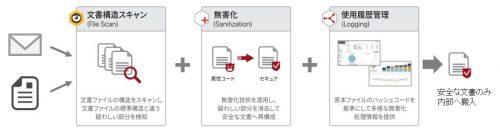 無害化ソフト『SHIELDEX(シールデックス)』のイメージ