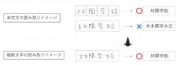 単文字と複数文字の読み取りイメージ