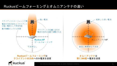 「Ruckusビームフォーミング」の解説図