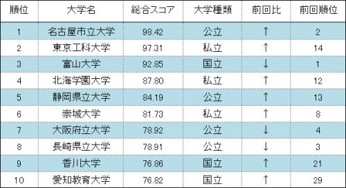 〔PC編〕総合ランキング、ベスト10(2017年)