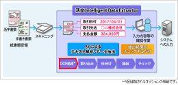 「活文 データエントリ業務支援ソリューション」の概要