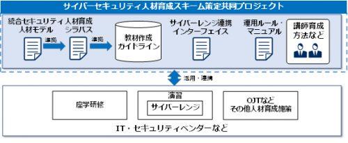 サイバーセキュリティ人材育成スキーム策定共同プロジェクト