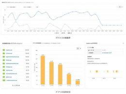 デバイスの稼働率・アプリの活用状況