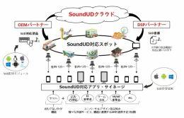 oundUDを活用した「音のプラットフォーム」概念図