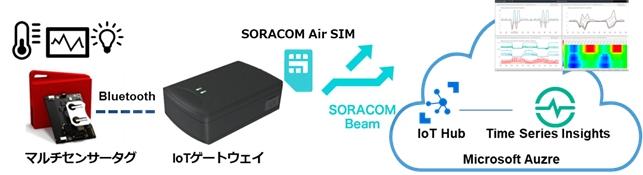 Azure IoT ノンプログラミングキット with SORACOMのイメージ