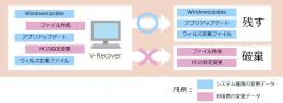 V-Recover概要図