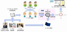 「日本人英語話者向け発音自動評価システム」の構築イメージ