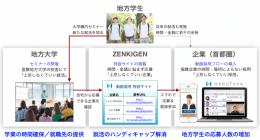 地方学生の就活応援プロジェクト「上京しなくてもいい就活」
