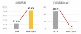 LSTMとWeb Qoreによる話者分類性能比較