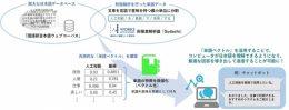 国語研とワークスによる共同研究 イメージ図