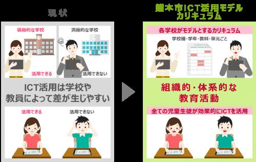 熊本市教育ICTプロジェクトInterviewおよびお問い合わせはコチラ
