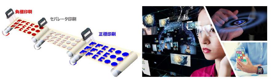 次電池のデジタル印刷製造の概念図(左)とIoT デバイスやウェアラブルデバイスに実装した活用イメージ(右)