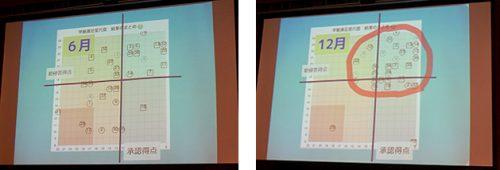 前原小学校ある学級のWEBQUの結果。左が6月時点で、右が12月時点。6月はバラバラだったクラスが12月は親和型と呼ばれるまとまりのあるクラスへと向上した。