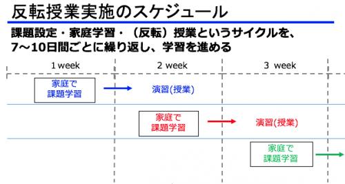 多田恵理子 副校長が実践している、すららを活用した反転授業のスケジュール。