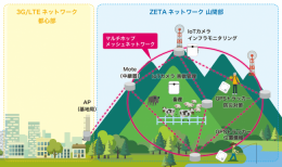 山間部でのZETA網を活用したIoTサービス例(イメージ)