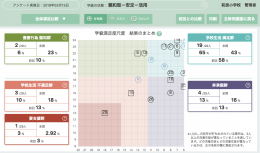 WEBQUのアンケート結果(松田氏提供)