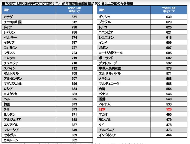 TOEIC Listening & Reading Test、日本の平均スコアは520点で下位 ...