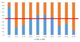 学力診断テスト点数区分別(3学期(オレンジ)の方が、得点率が高い生徒の割合が高かったことを表している)