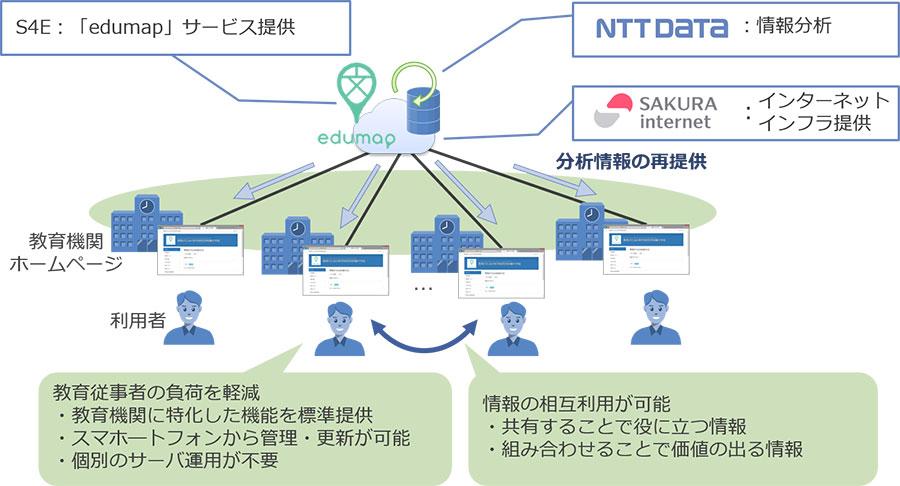 NTTデータ、教育機関向けクラウド型ホームページ運営サービス「edumap」開始