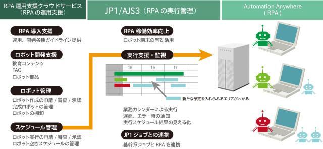 日立ソリューションズ、RPA運用支援クラウドサービスに新機能追加