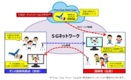 """NTTドコモなど、渋谷と広島を5Gで接続して遠隔地の中学生にダンスを指導style=""""display:"""