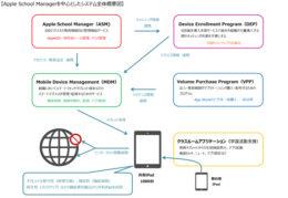 """東京女学館中高、管理環境を構築し約1000台のiPadを運用開始style=""""display:"""