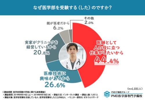 医学部受験希望者が困っているのは睡眠不足