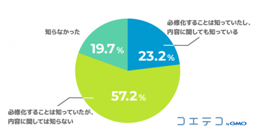 プログラミング教育必修化の「内容まで知っている」保護者は約2割