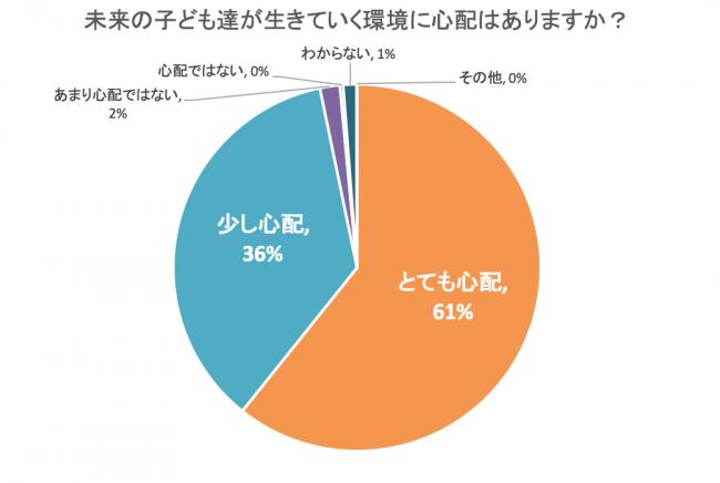 97%の保護者が「子どもの未来の環境」を心配