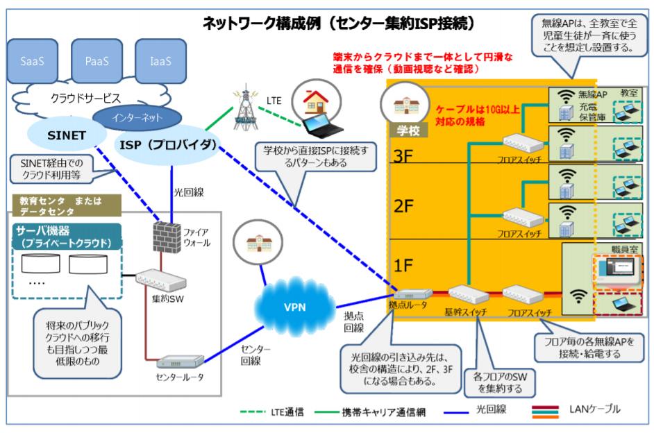 ネットワーク 構築 ローカル