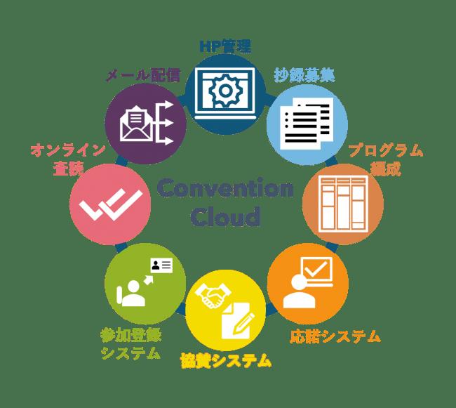 学術集会などの運営を支援するクラウド型ITツールを30日間無料で提供
